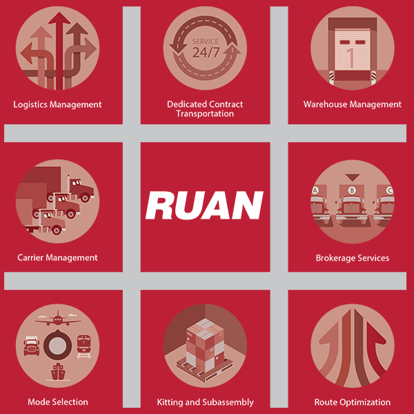 Ruan's Integrated Solutions