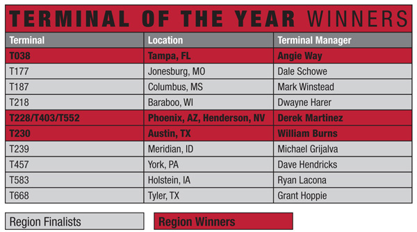 2015 Terminal of the Year Finalists